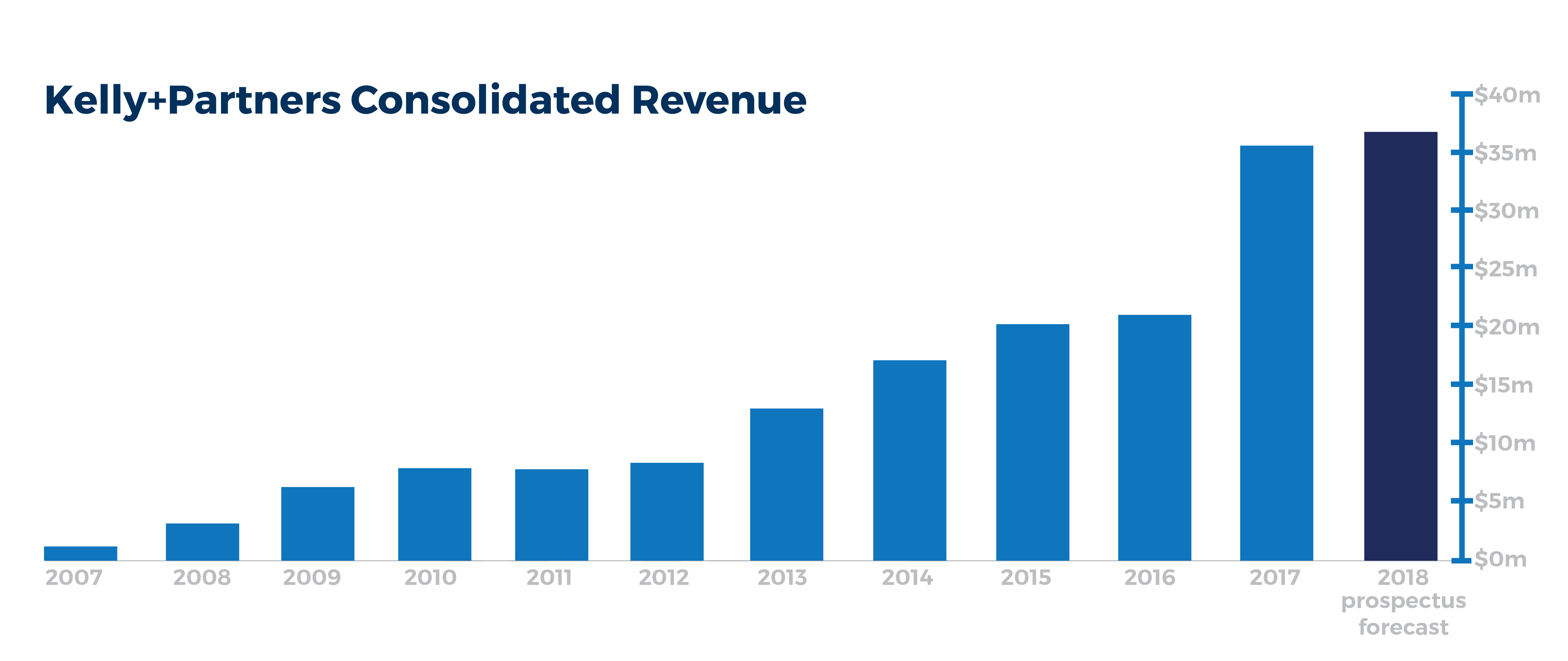 kelly-partners-revenue-growth